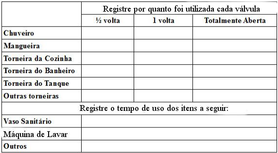 Tabela para registro de consumo de água