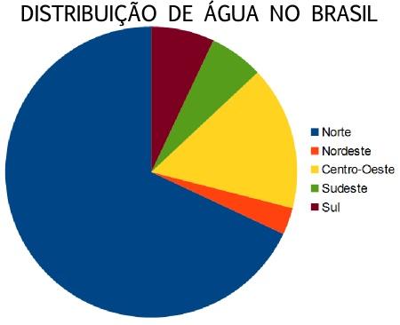 Gráfico da distribuição de água no Brasil por regiões