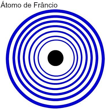 Representação dos sete níveis de energia do átomo de Frâncio