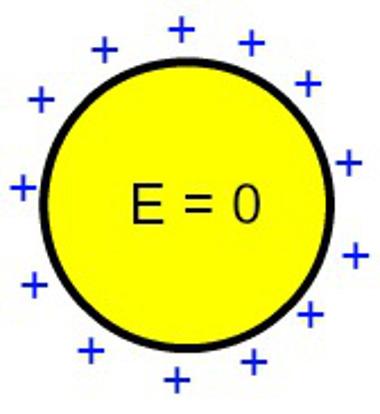 potencial el trico de uma esfera condutora eletrizada