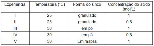 Tabela com experiências com zinco