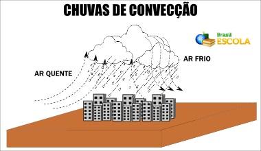 Esquema ilustrativo das chuvas convectivas