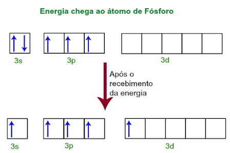 Ao receberem energia, os elétrons do fósforo excitam-se e um ocupa um orbital do subnível d