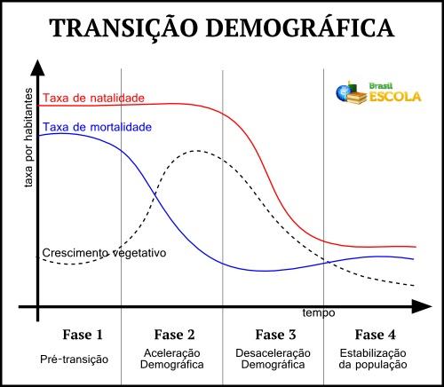 Gráfico representativo do processo de transição demográfica