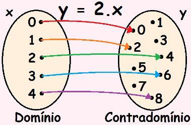 O Diagrama de flechas ou diagrama de setas é usado para representar funções