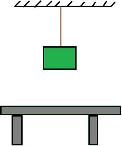O bloco está suspenso por um fio, de forma que, se o cortarmos, o bloco cairá. Durante o movimento da queda, ele realizará trabalho