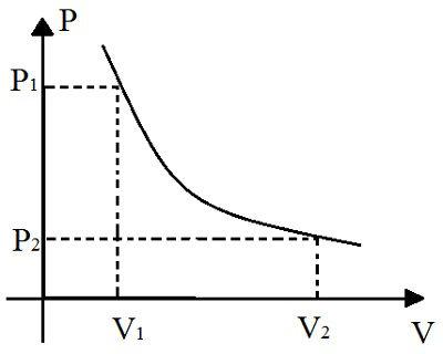 Esse gráfico representa a relação entre a variação de pressão e a variação de temperatura durante uma transformação isotérmica