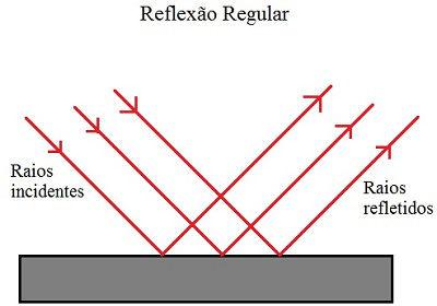 Representação da reflexão regular