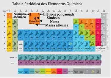A Tabela Periódica segue uma ordem crescente de números atômicos