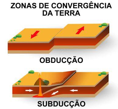Os movimentos de convergência de obducção e subducção