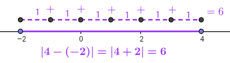 Módulo entre os números reais – 2 e + 4
