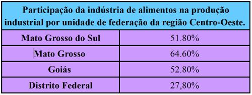 Participação da indústria de alimentos na produção industrial da região Centro-Oeste, de acordo com a Confederação Nacional da Indústria