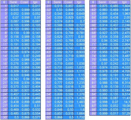 Tabela com os valores de seno, cosseno e tangente para todos os ângulos