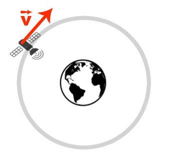 A velocidade do satélite é tangencial à sua trajetória