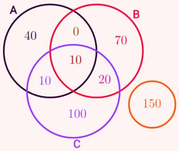 Exerccios sobre diagrama de venn brasil escola a ccuart Choice Image