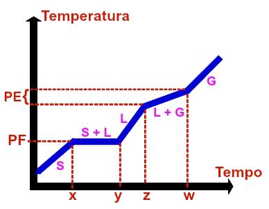 Representação gráfica de uma mistura eutética qualquer