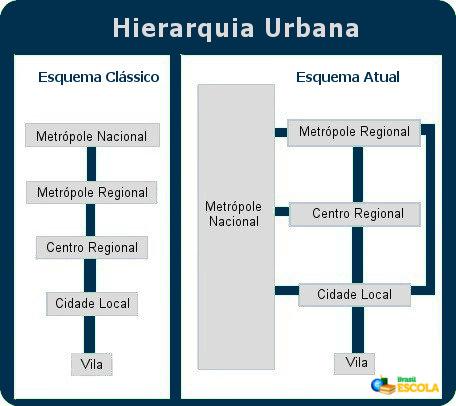 O processo de globalização e a melhoria dos transportes e comunicações mudaram a hierarquia urbana