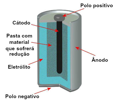 Esquema representando o modelo de uma pilha atual
