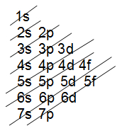 Ordem de energia ou distribuição no diagrama de Linus Pauling