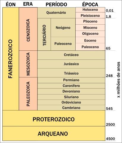 Tabela da escala geológica do tempo