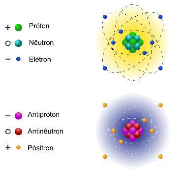 Matéria e antimatéria, constituídas de antipartículas
