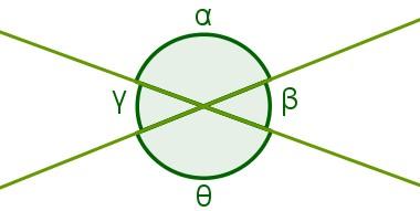 Ângulos opostos pelo vértice e ângulos adjacentes em retas concorrentes