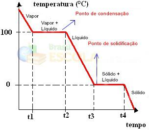 Gráfico da curva de resfriamento da água