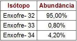 Dados sobre a porcentagem e a massa dos isótopos do Enxofre