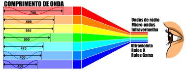 Quando as frequências são superiores à da luz violeta, as radiações são  classificadas como ultravioletas. d537124cb8