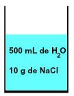 Representação da mistura formada por água e cloreto de sódio