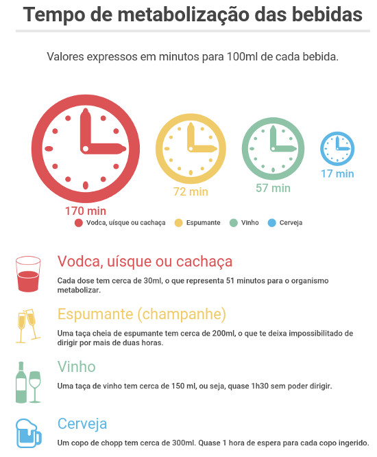 O tempo varia bastante, conforme o teor alcoólico de cada bebida, sexo e peso do indivíduo