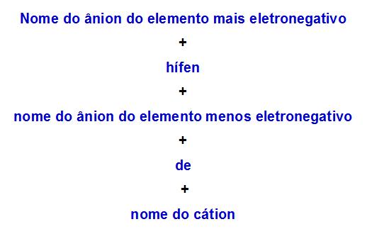 Regra de nomenclatura utilizada para sais duplos com dois ânions