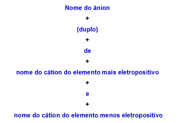 Regra de nomenclatura utilizada para sais duplos com dois cátions