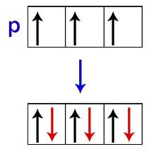 Distribuição dos elétrons nos orbitais do subnível p