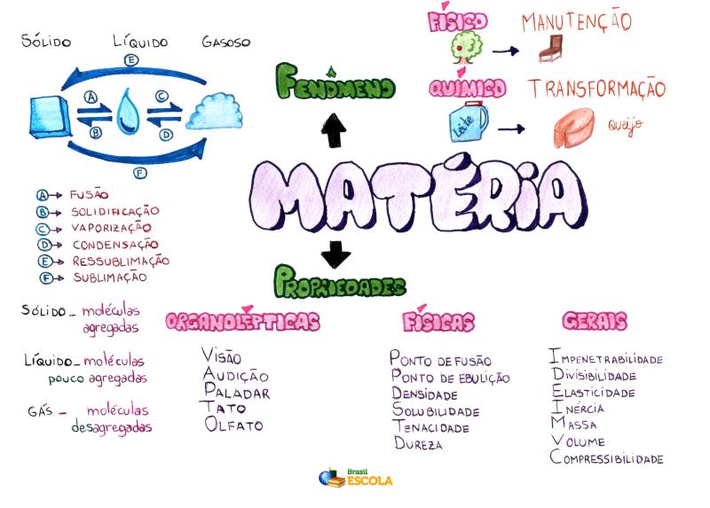 Mapa Mental: Matéria