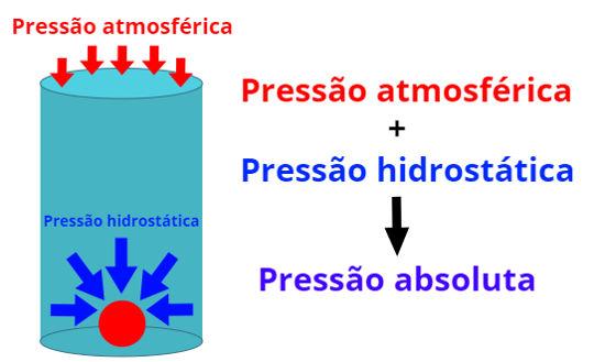 A pressão absoluta exercida sobre um corpo imerso em um fluido é a soma da pressão atmosférica com a pressão hidrostática.