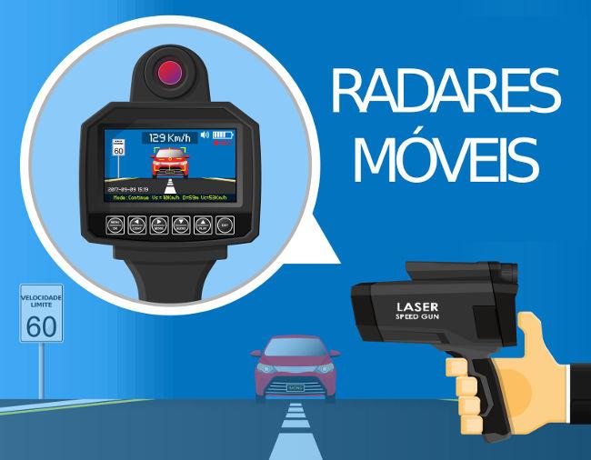 Os radares de infravermelho são usados para medir a velocidade instantânea dos veículos.
