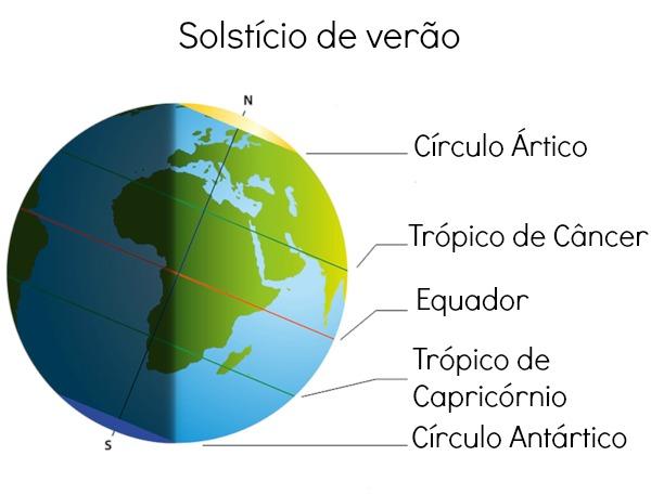 No solstício de verão, há maior incidência solar em um dos hemisférios.