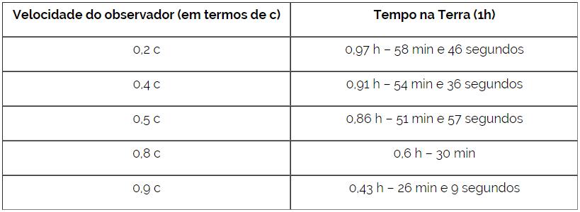 Tabela: Velocidade do observador vs. Tempo na Terra