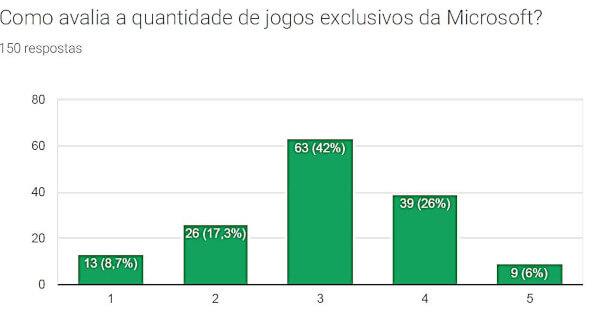Como avalia a quantidade de jogos exclusivos da Microsoft? (Fóruns)