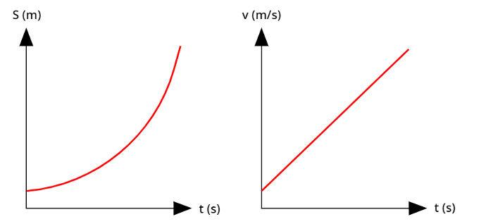 Gráfico do movimento acelerado