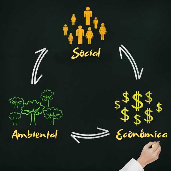 O tripé da sustentabilidade corresponde a três dimensões: ambiental, social e econômica.