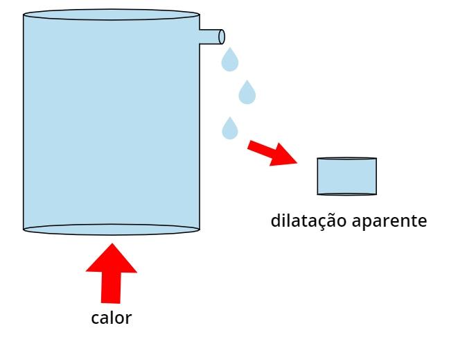O volume de líquido transbordado na figura corresponde à dilatação aparente.