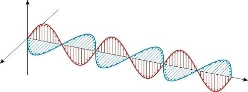 As ondas eletromagnéticas são formadas por campos elétricos e magnéticos.