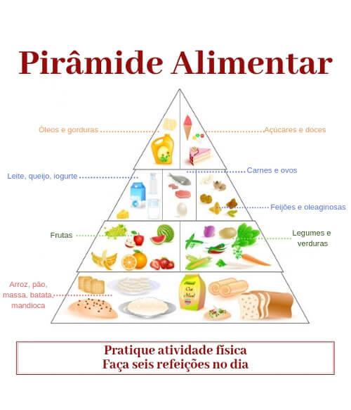 A pirâmide alimentar acima foi criada baseada no modelo proposto por Philippi, em 2013.