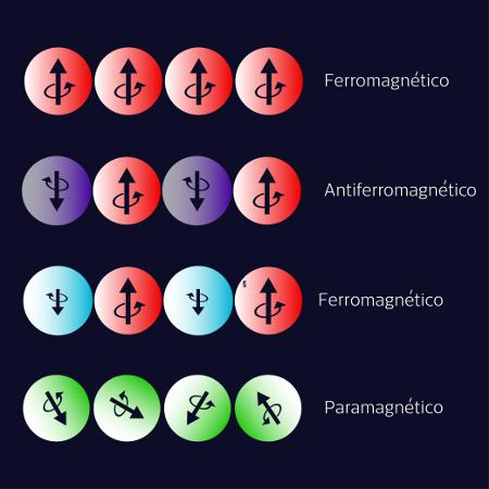 Os domínios magnéticos para diferentes estados de magnetização.