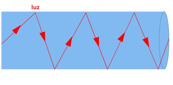 De maneira simplista, o cabo de fibra óptica funciona como um túnel espelhado que reflete a luz.