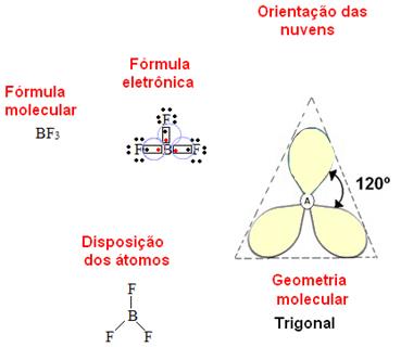 Geometria molecular trigonal