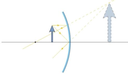Quando um objeto está suficientemente próximo, o espelho côncavo produz imagens virtuais.