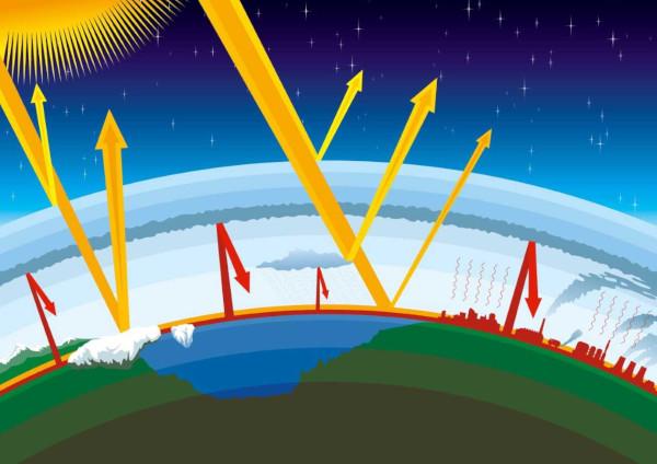 Os gases presentes na atmosfera terrestre, como o dióxido de carbono, evitam que toda radiação solar seja devolvida ao espaço, aprisionando calor.
